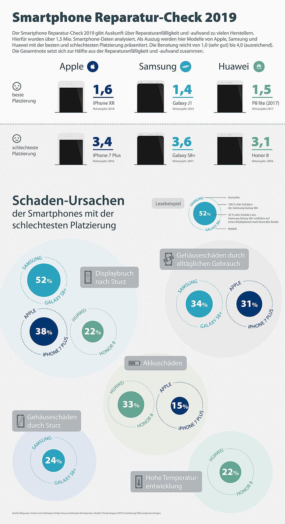 infografik-smartphone-reparatur-check-2019