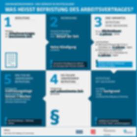 Infografik Befristung Arbeitsvertrag deutsch