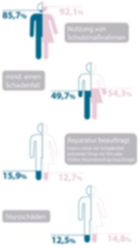 Handyreparaturen Frauen vs. Männer Infografik