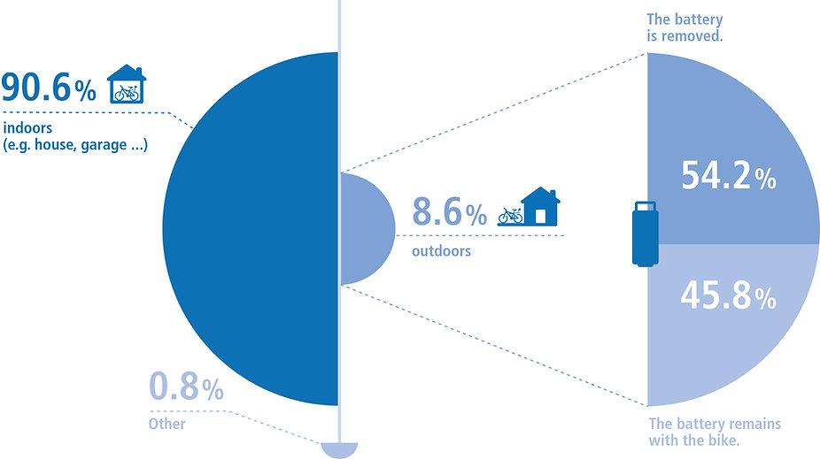 infographic e-bike overnight storage