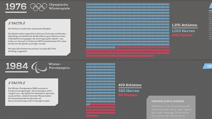 infographic olympic games data visualization