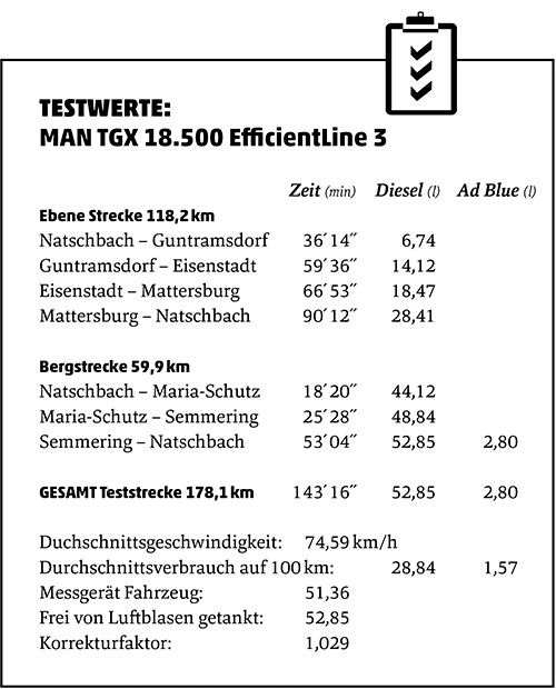 Testwerte MAN TGX 18.500 EfficientLine 3