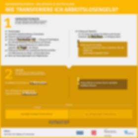 Infografik Transfer Arbeitslosengeld EU