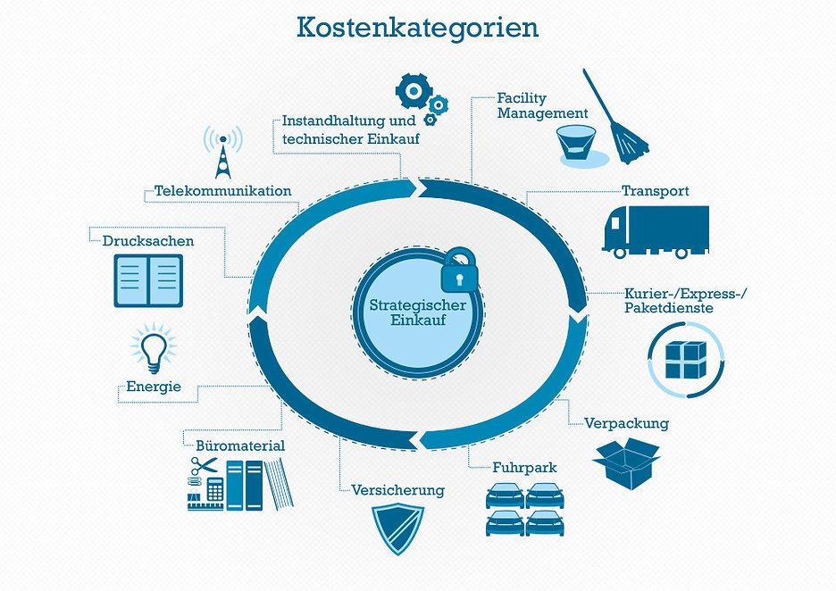 gr kostenmanagement infographic