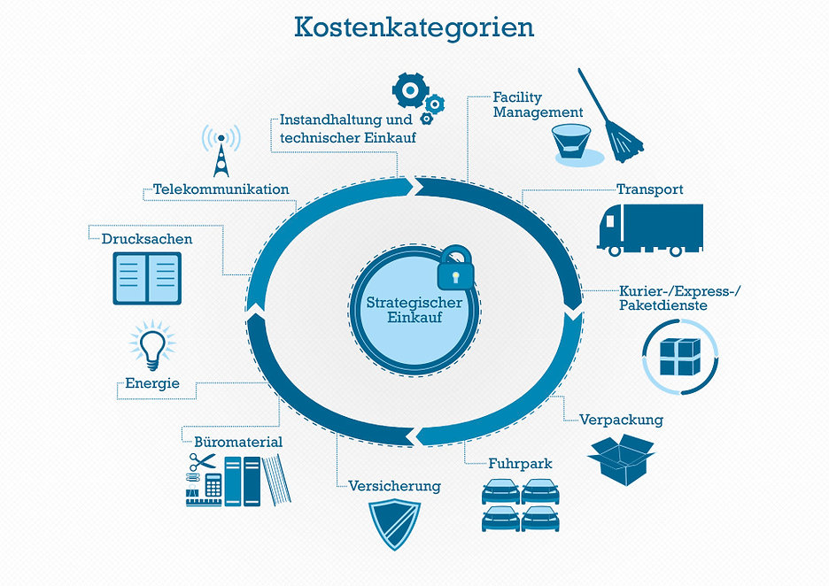 gr kostenmanagement infografik