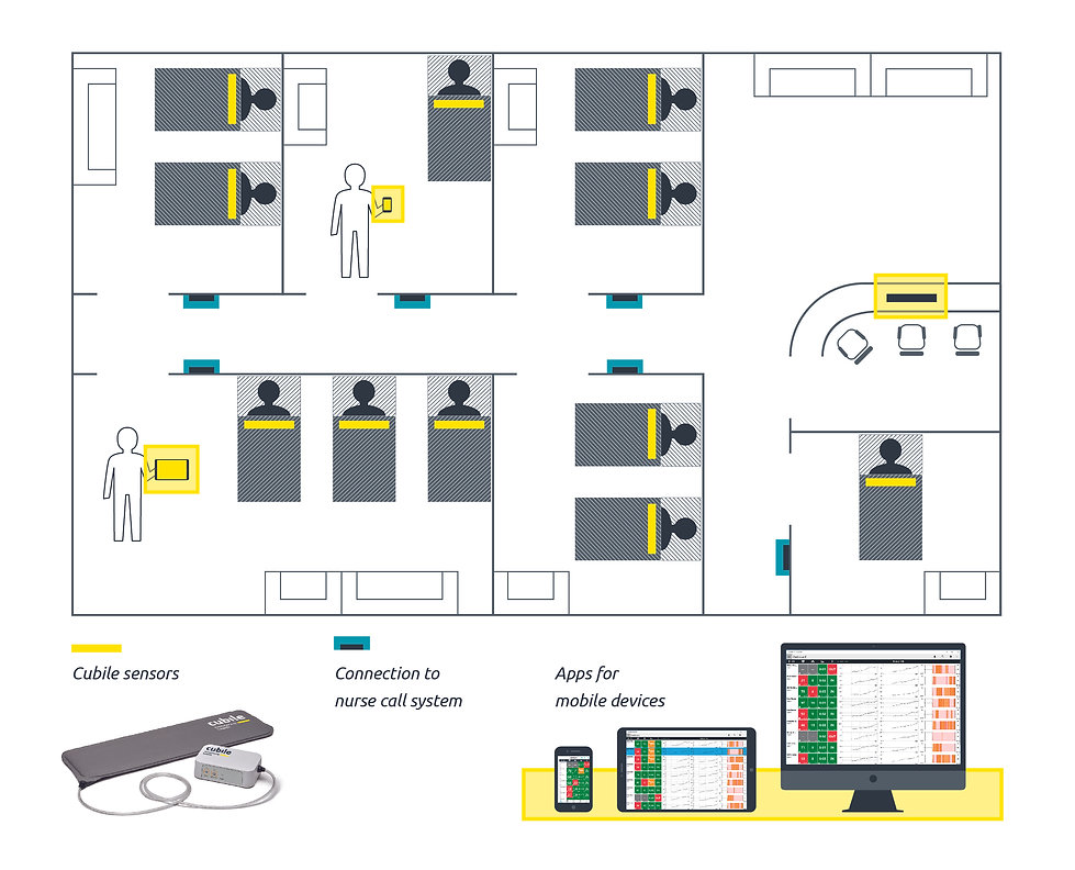 infographic hospital using cubile monitoring health