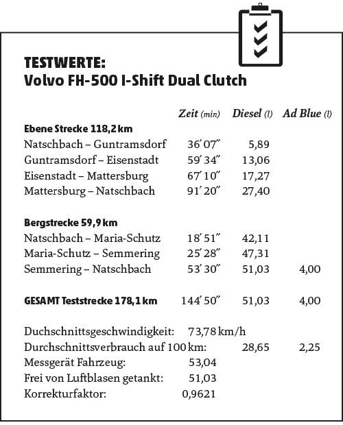 Testwerte Volvo FH-500 I-Shift Dual Clutch