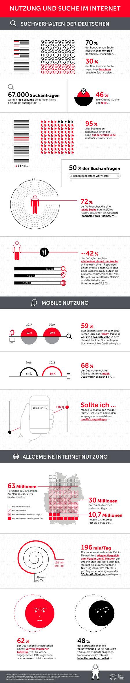 Infografik Werbeaussendung