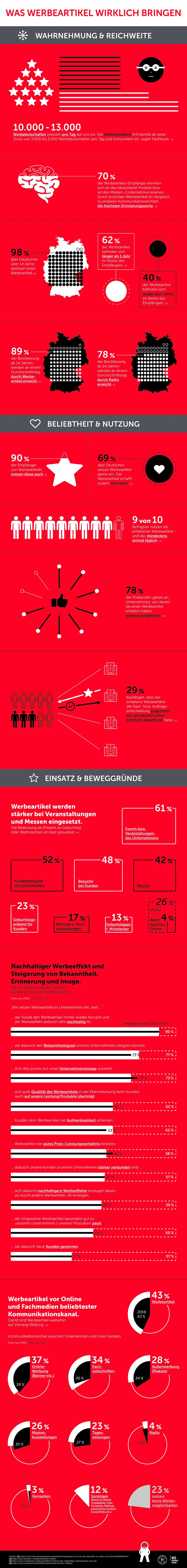 Berendsohn Infografik Design Werbeartikel