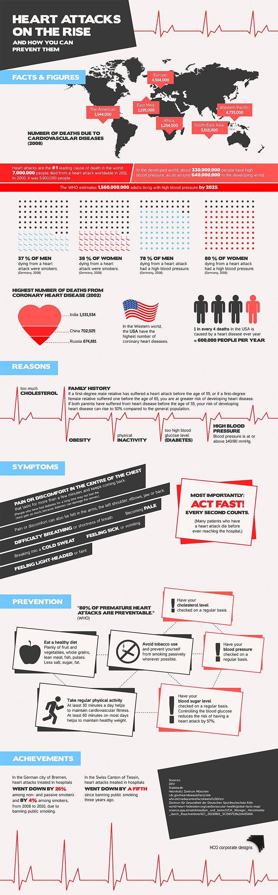 heart attacks on the rise infografik
