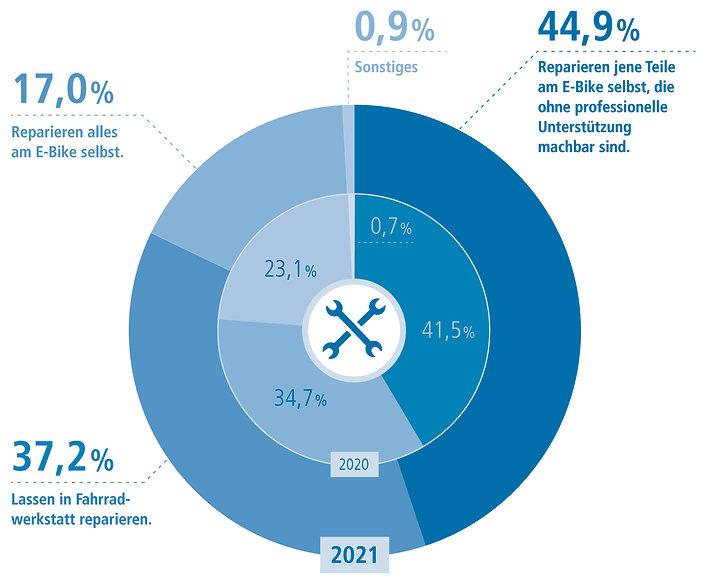 infografik-design-E-Bike-Reparatur-Studie-2021-Infografik-11-de-44.jpg