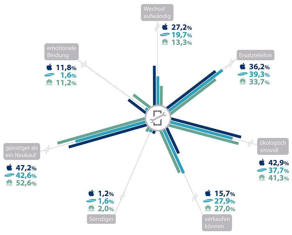 Gründe Handyreparatur Infografik