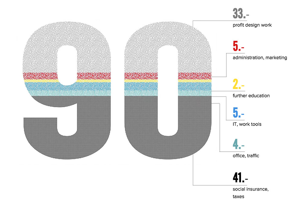 transparent calculation of designer hourly rate