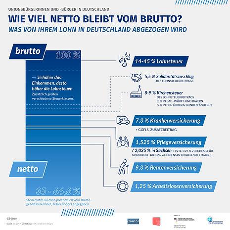 Infografik-Abzuege-vom-Brutto-Lohn-DEUTS