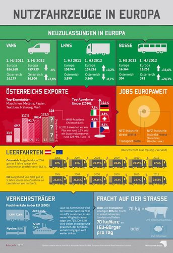 infographic on commercial vehicles for a magazine data visualization