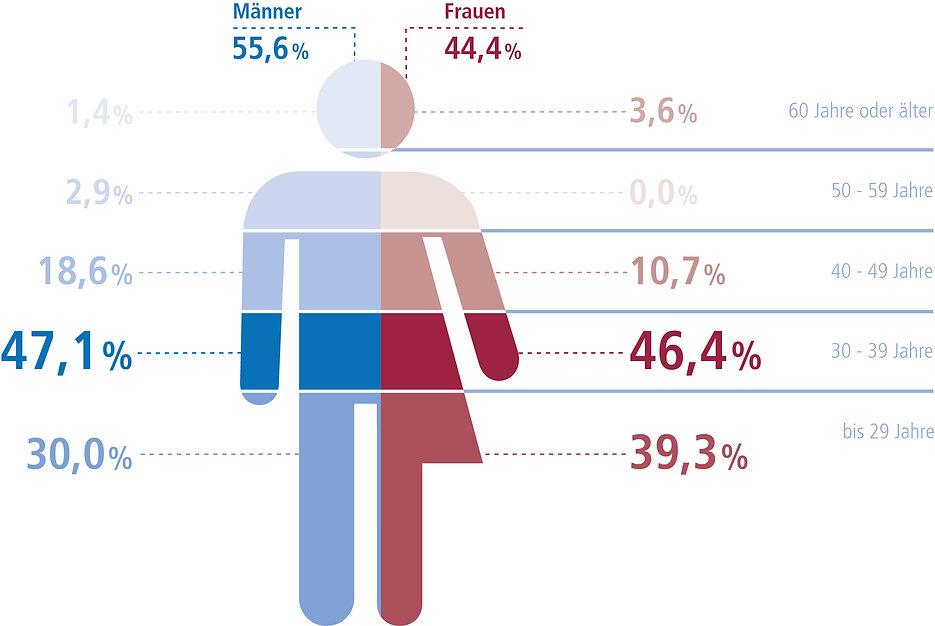 Infografik E-Bike Geschlechter