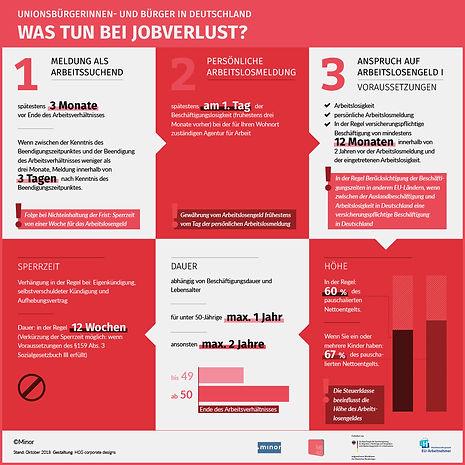 Infografik Arbeitlosigkeit