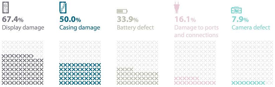 damages on smartphones infographic