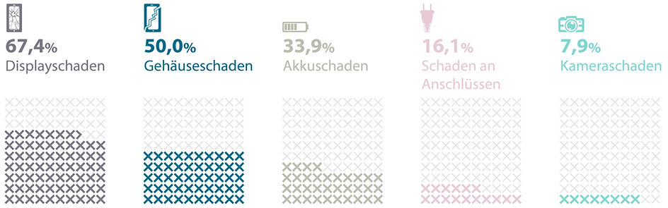 Schäden am Smartphone Infografik