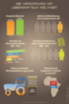 food worldwide infographic