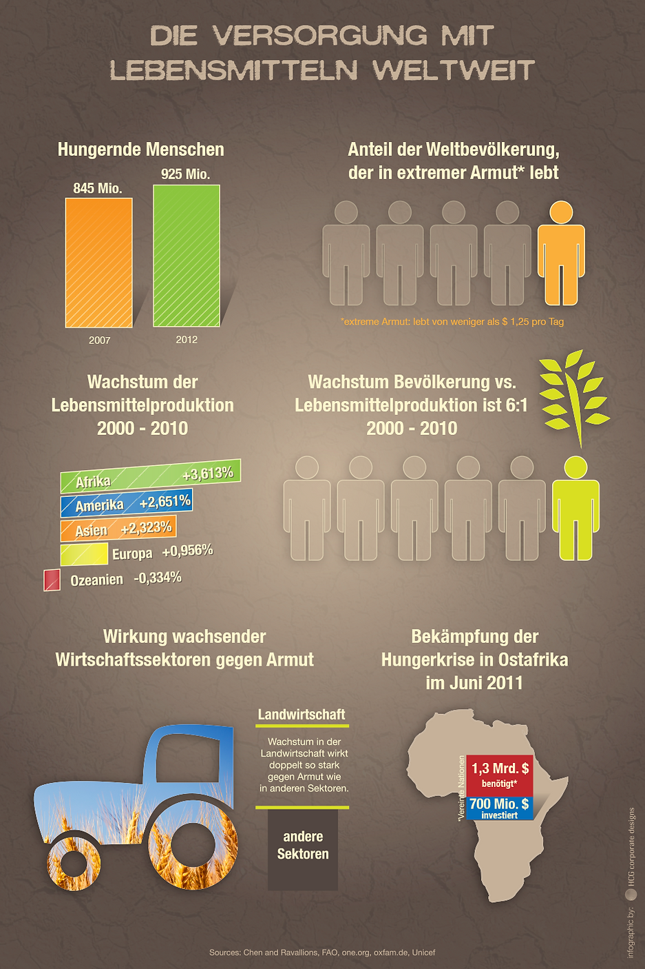 versorgung mit lebensmitteln weltweit infografik