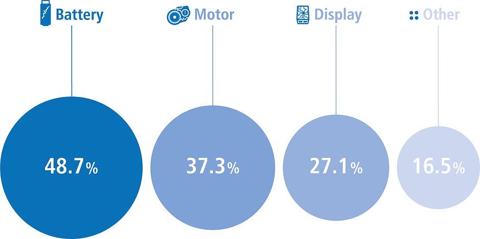 infographic e-bike repair