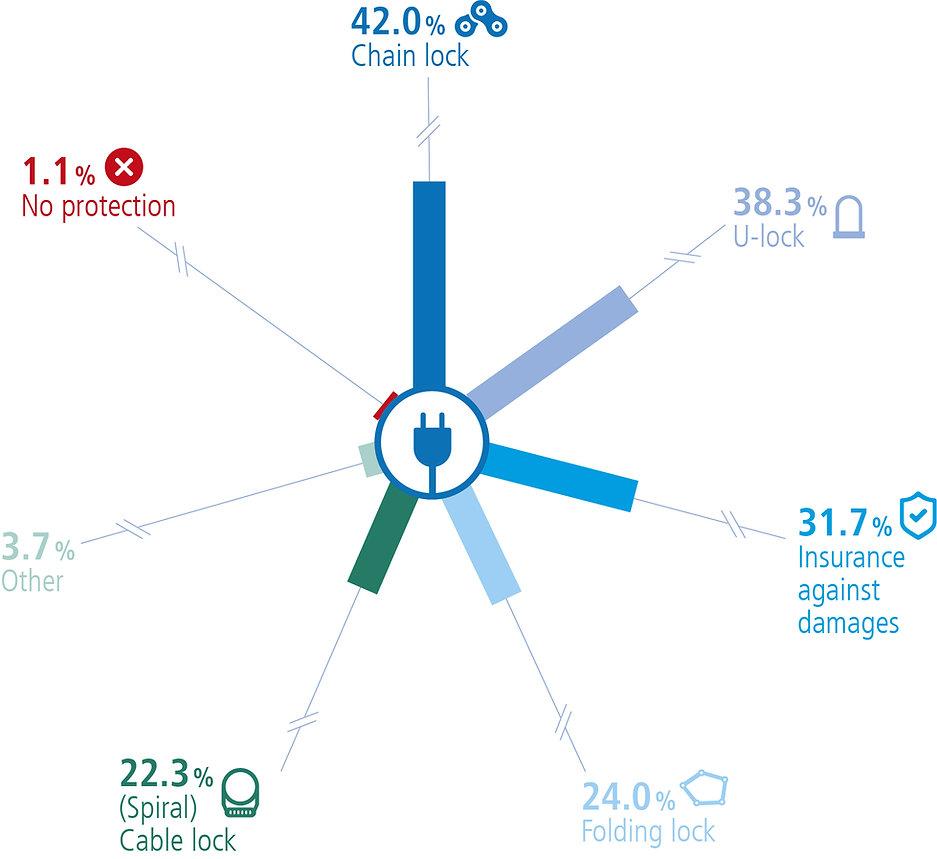 infographic e-bike lock and insure