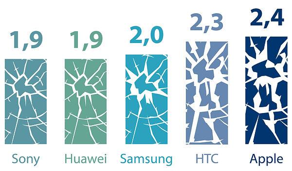 Reparaturanfälligkeit Handy Infografik