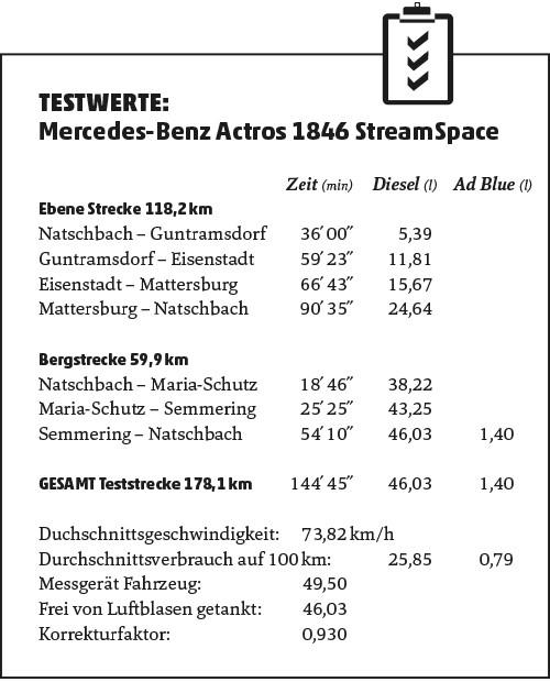Mercedes-Benz Actros 1846 Verbrauchswerte