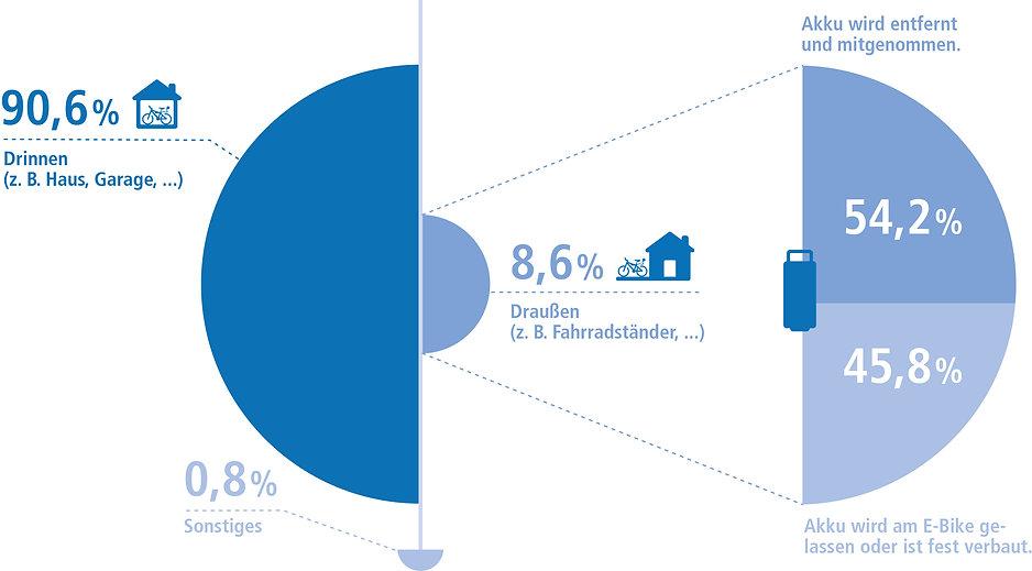 Infografik E-Bike Sicherung in der Nacht