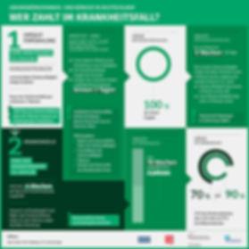 Infografik Krankengeld