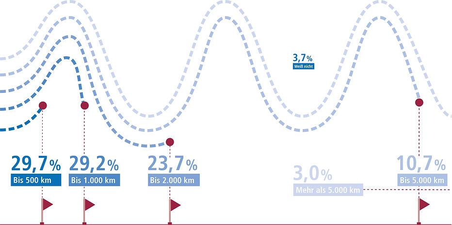 Infografik E-Bike Nutzung Reichweite