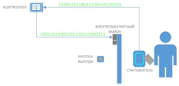 accessControlScheme001.png