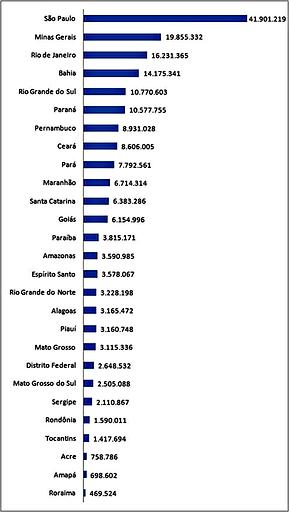 populacao-por-estado-do-brasil.png