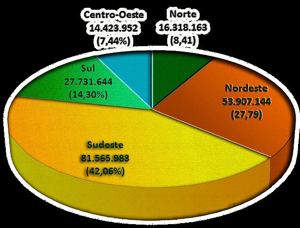 estatistica regiao.png
