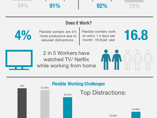 Flexible Working: How Well Does it Work?