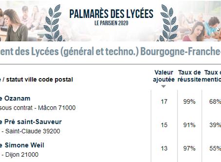 Palmarès des lycées 2020 Le lycée Simone Weil en 3ème position !