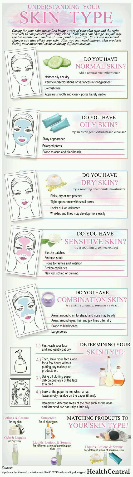 Understanding your Skin Type
