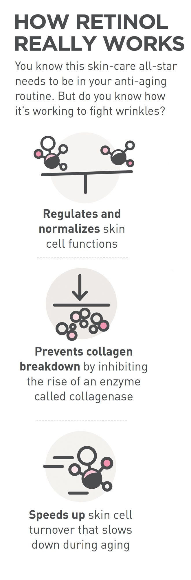How Retinol really works-simplified