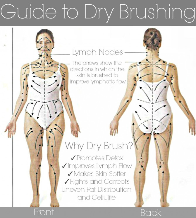 The Benefits of Dry Body Brushing