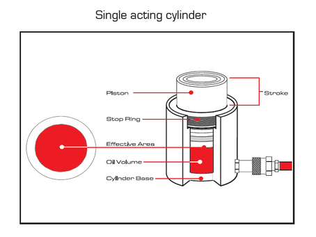 How Does a Single Acting Hydraulic Cylinder Work?