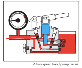 How Does a Two Speed Pump Work?