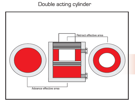 How Does a Double Acting Hydraulic Cylinder Work?