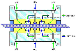 Corelube - wire rope lubrication flow drawing