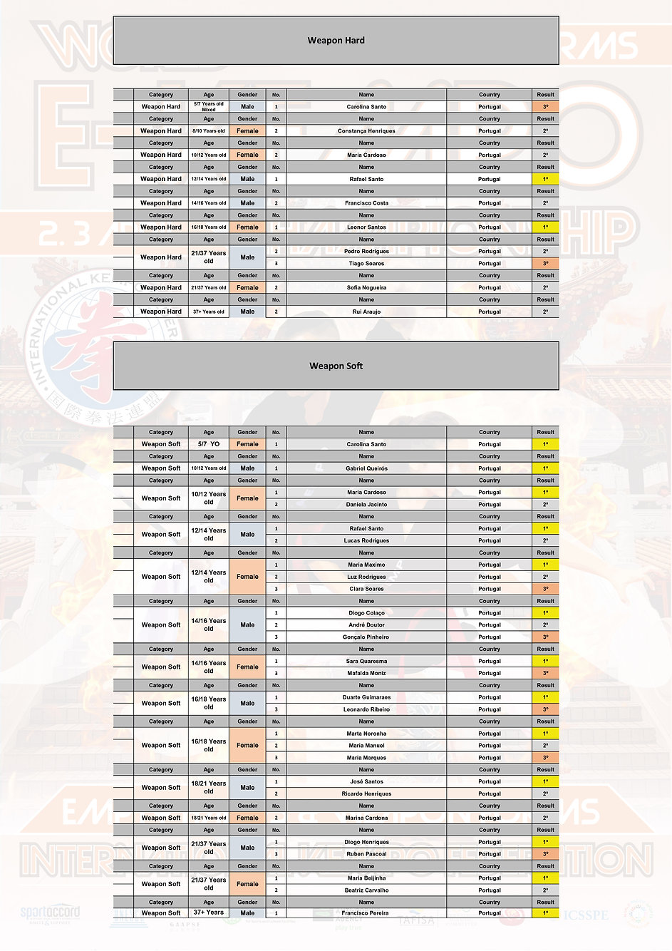 Results-Portugal-IKF-2021-03.jpg