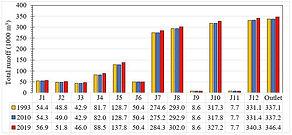 Figure 7. Total runoff at junctions..JPG