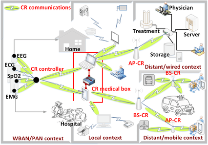 Proposed-eHealth-CR-communication-archit