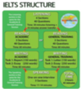 Ielts structure.jpg