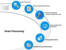 order-processing-system-500x500.jpg