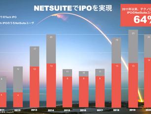 Oracle NetSuite 64%のIPO成功スタートアップに選ばれるクラウドERP